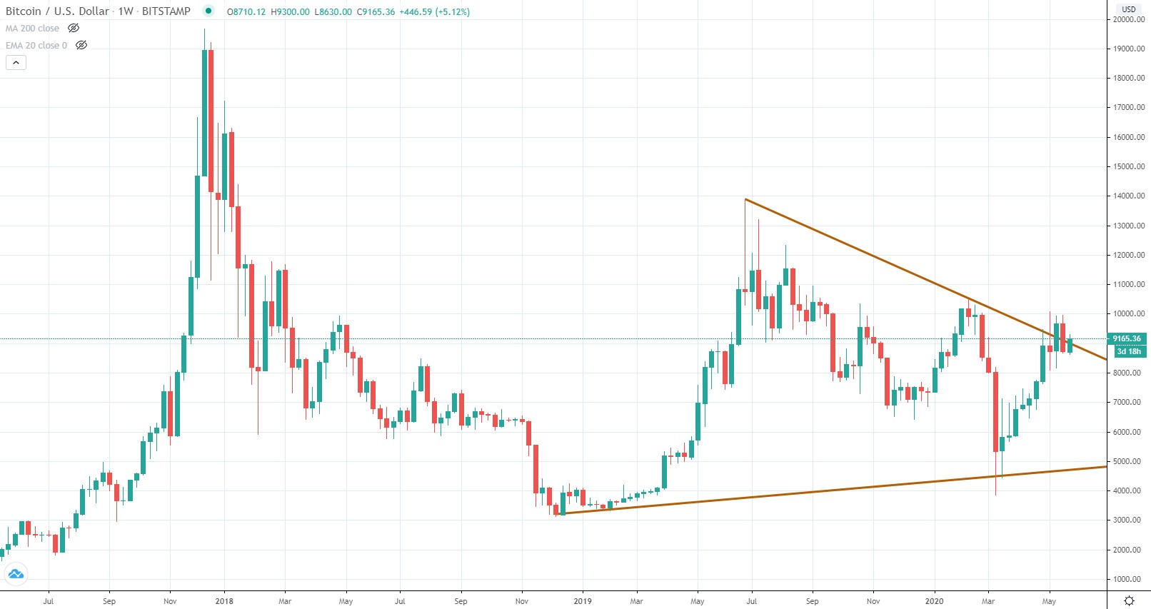 Bitcoin triangle pattern