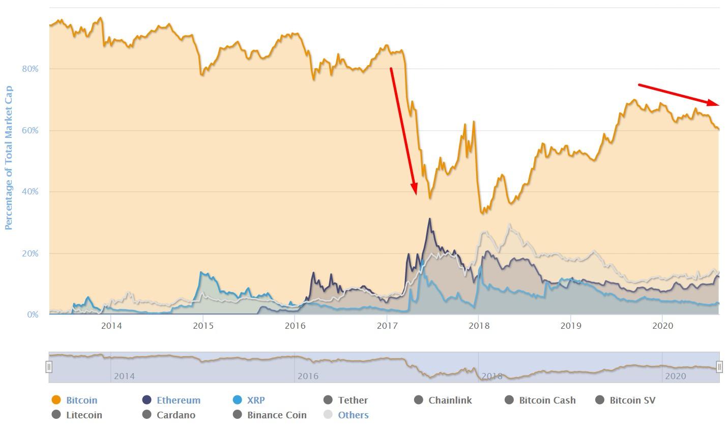 Bitcoin dominance chart